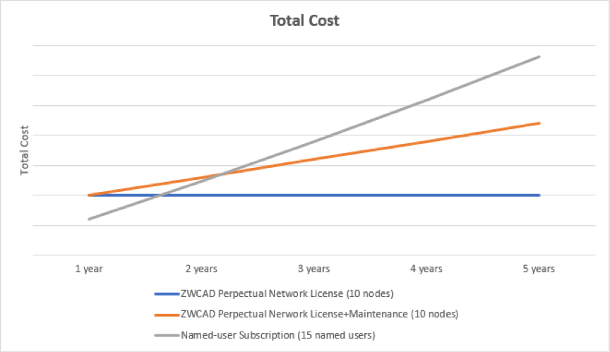 cost-of-network-licensing-3.png