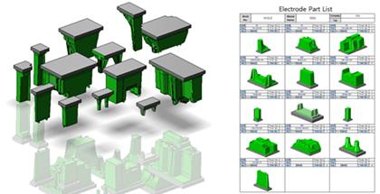Electrode Focus™ for ZW3D: Enables More Efficient Electrode Design